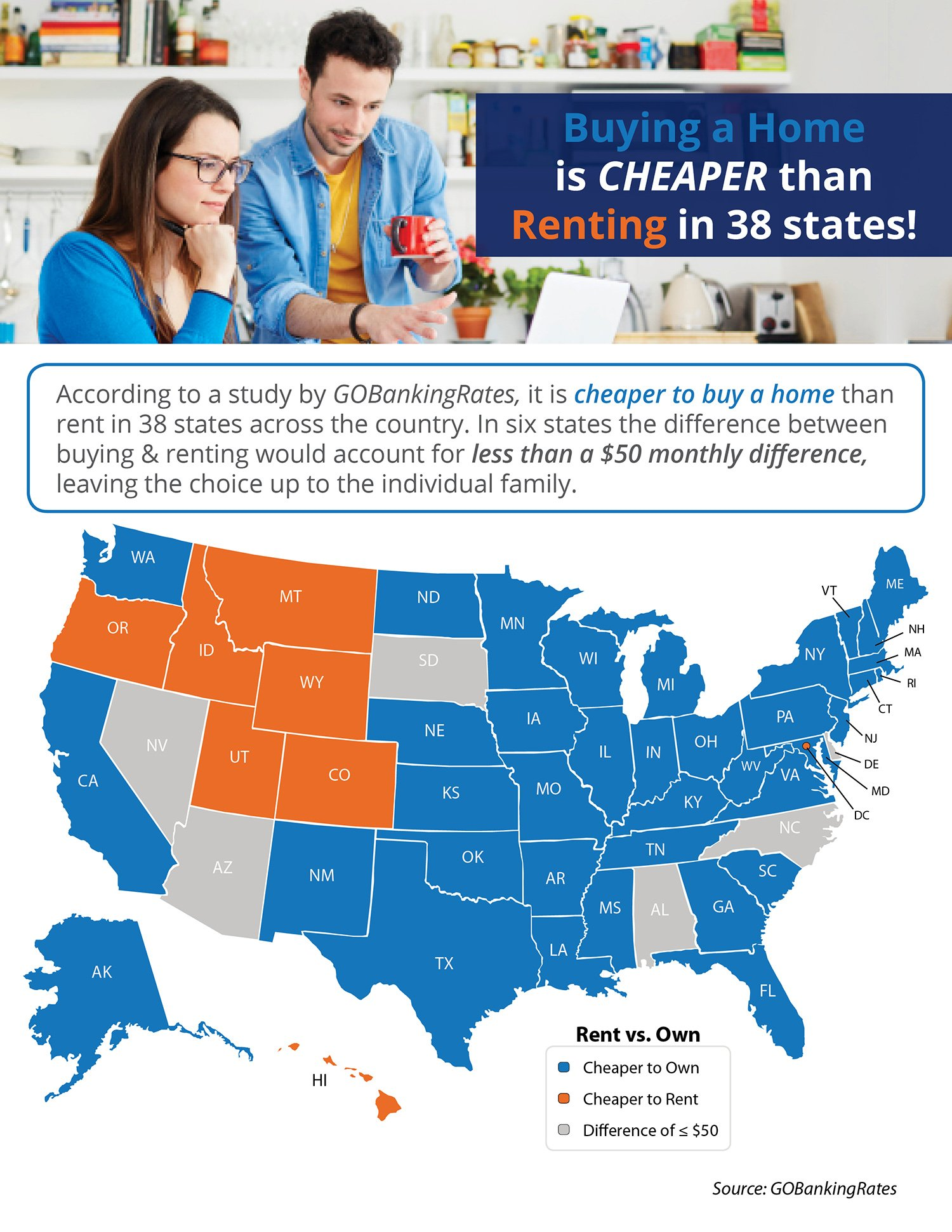 Buying a Home is Cheaper than Renting in 38 States! [INFOGRAPHIC] | Simplifying The Market