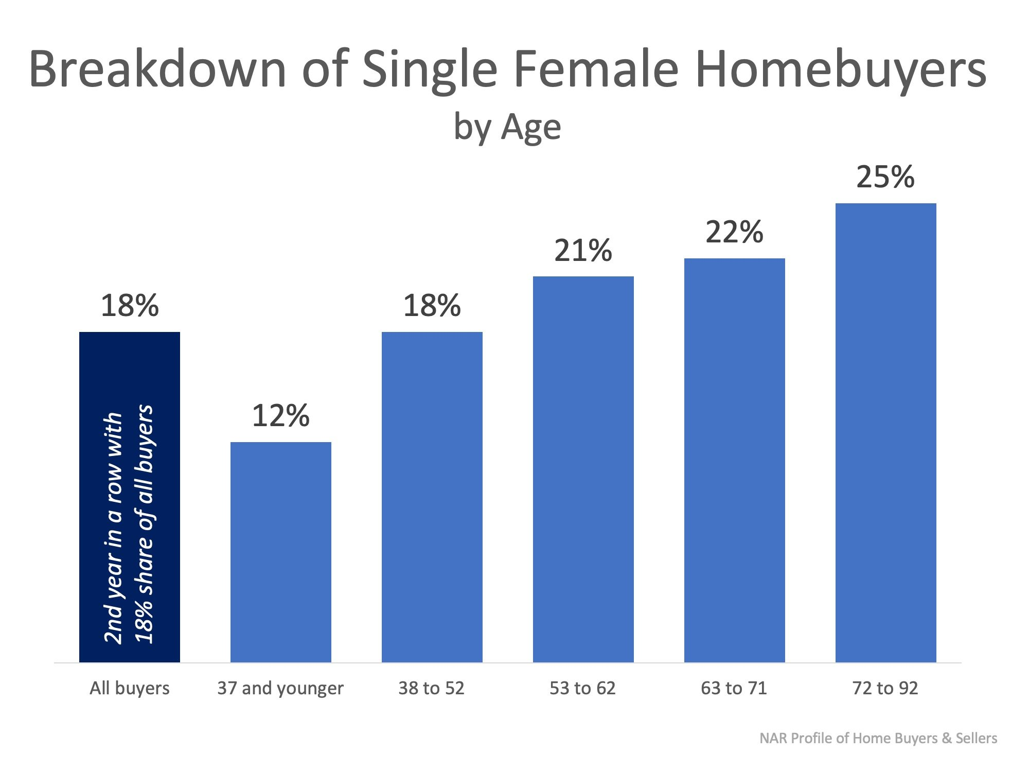 Females Are Making It a Priority to Invest in Real Estate! | Simplifying The Market