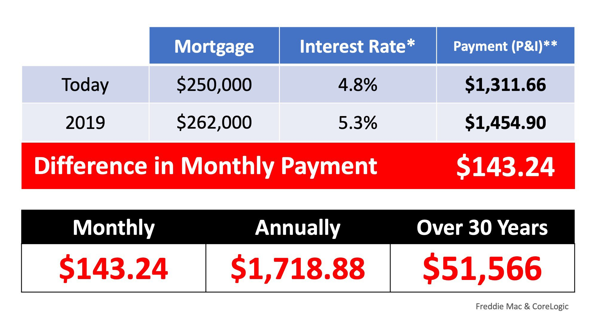 What If I Wait Until 2019 To Buy A Home? | Simplifying The Market