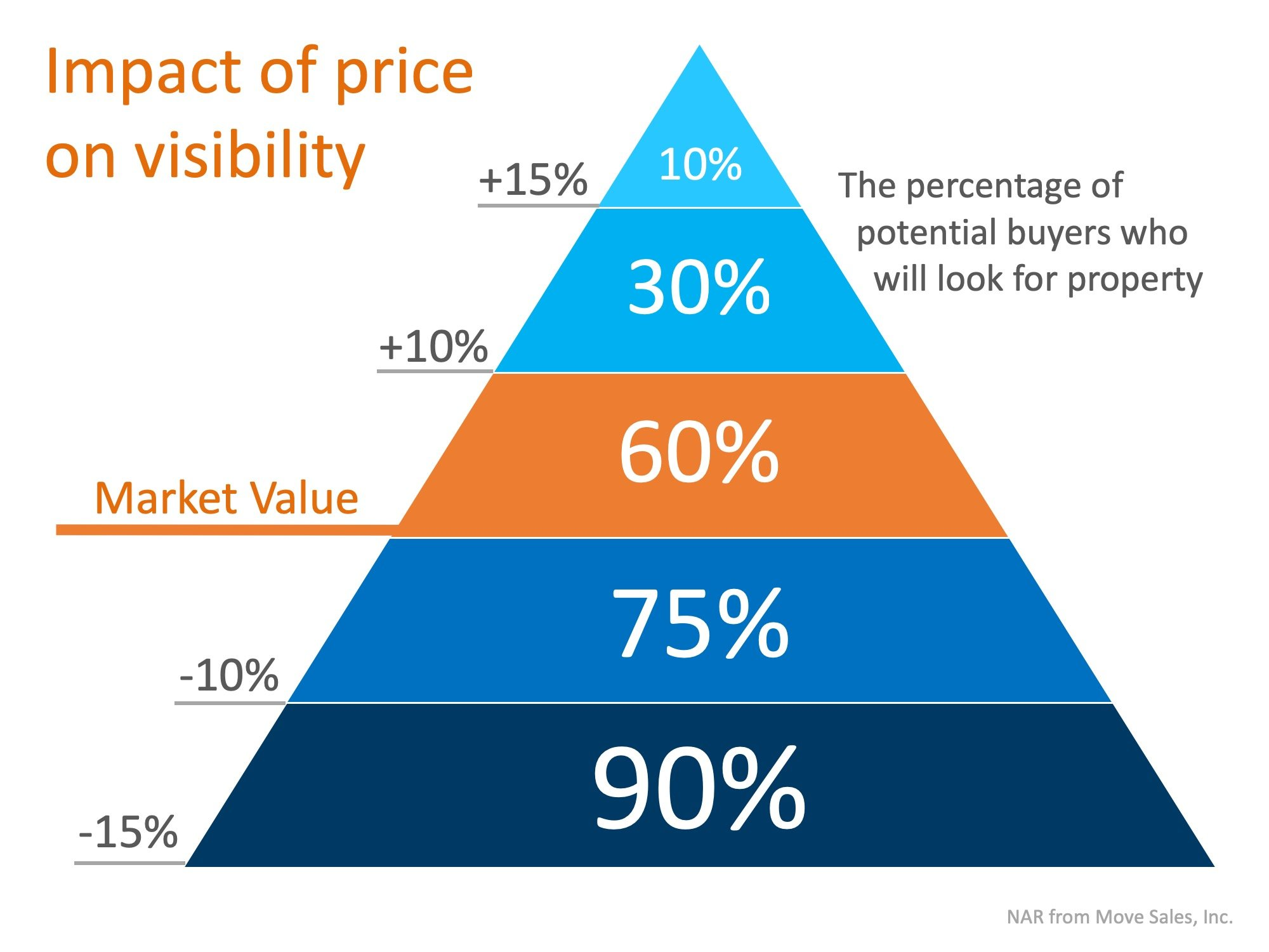 Is Your House Priced To Sell Immediately (PTSI)? | Simplifying The Market