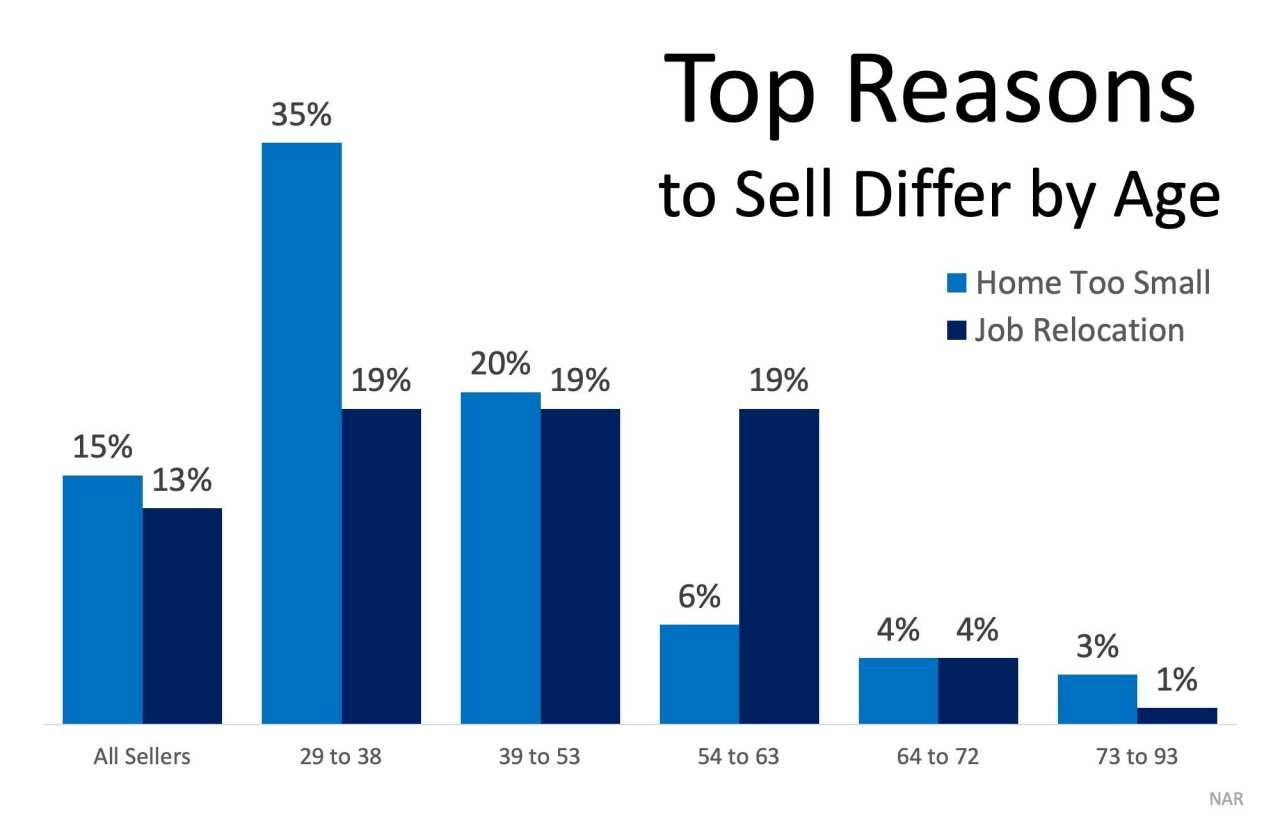 What Would Make You Sell Your House? | Simplifying The Market