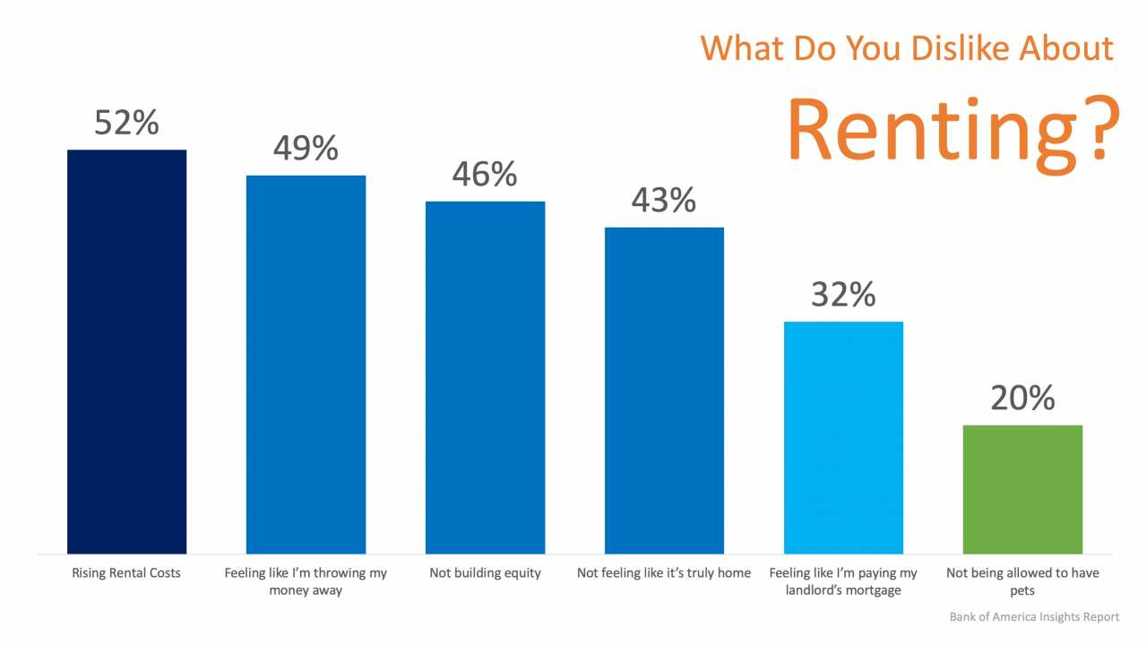 Is Renting Right for Me? | Simplifying The Market