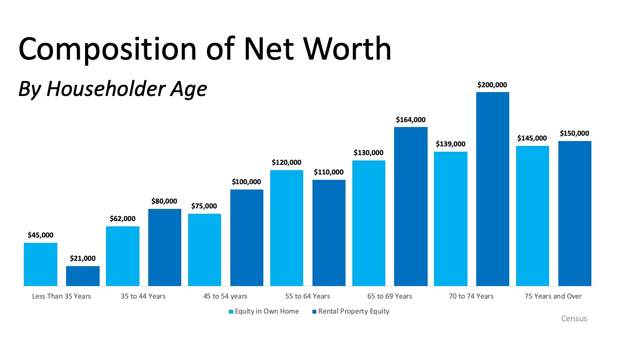Homeownership is the Top Contributor to Your Net Worth | Simplifying The Market