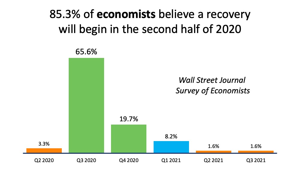 Economists Forecast Recovery to Begin in the Second Half of 2020 | Simplifying The Market