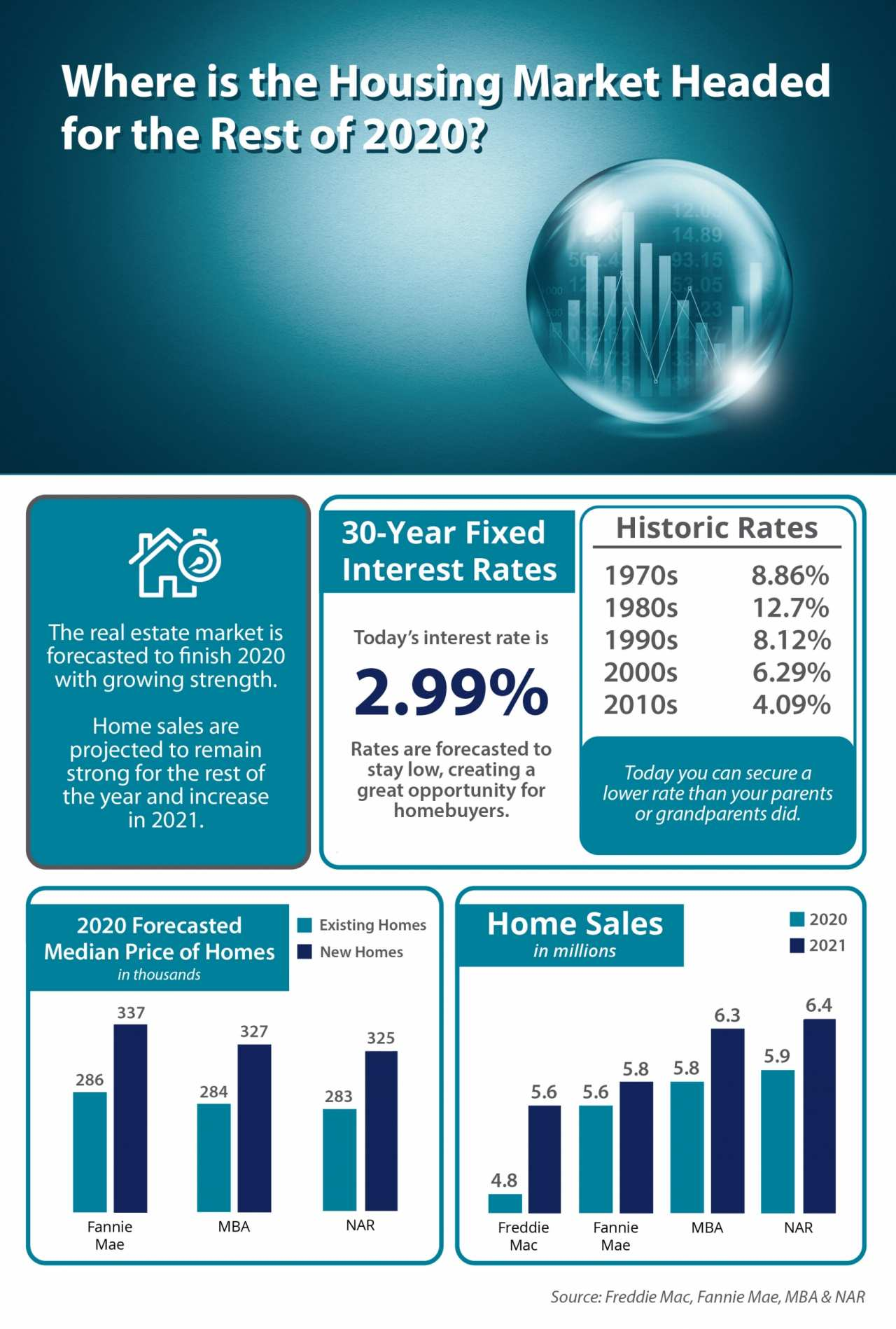 Where Is the Housing Market Headed in 2020? [INFOGRAPHIC] | Simplifying The Market