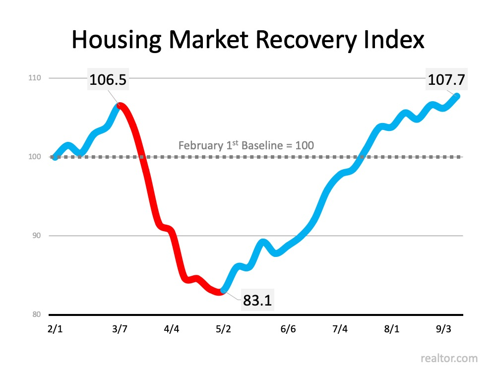 The Surging Real Estate Market Continues to Climb | Simplifying The Market