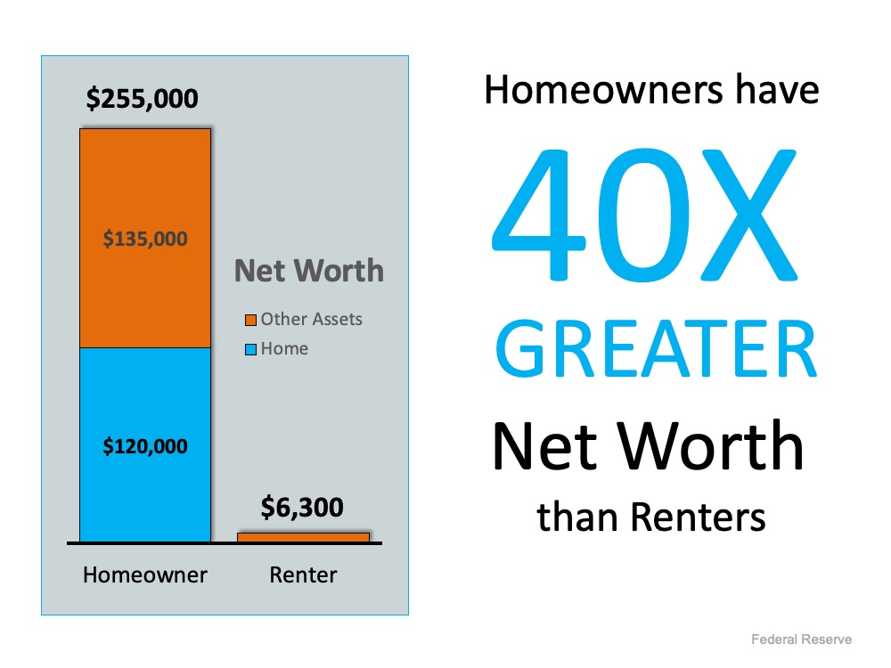 A Homeowner's Net Worth Is 40x Greater Than a Renter's | Simplifying The Market