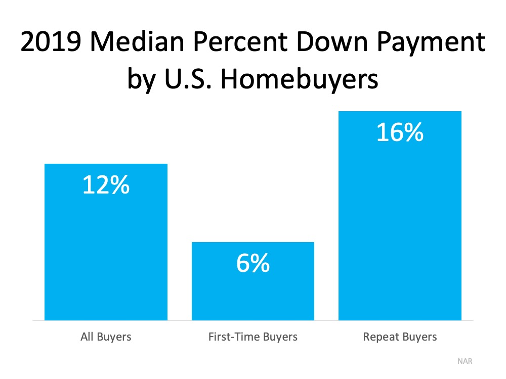 Do You Have Enough Money Saved for a Down Payment? | Simplifying The Market