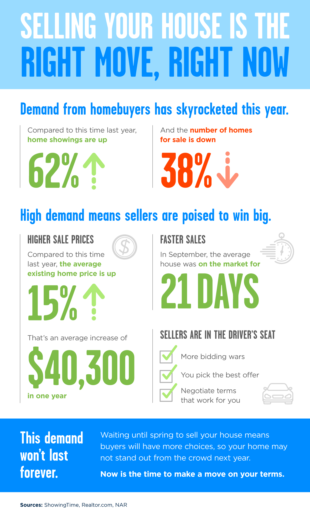 Selling Your House Is the Right Move, Right Now [INFOGRAPHIC] | Simplifying The Market