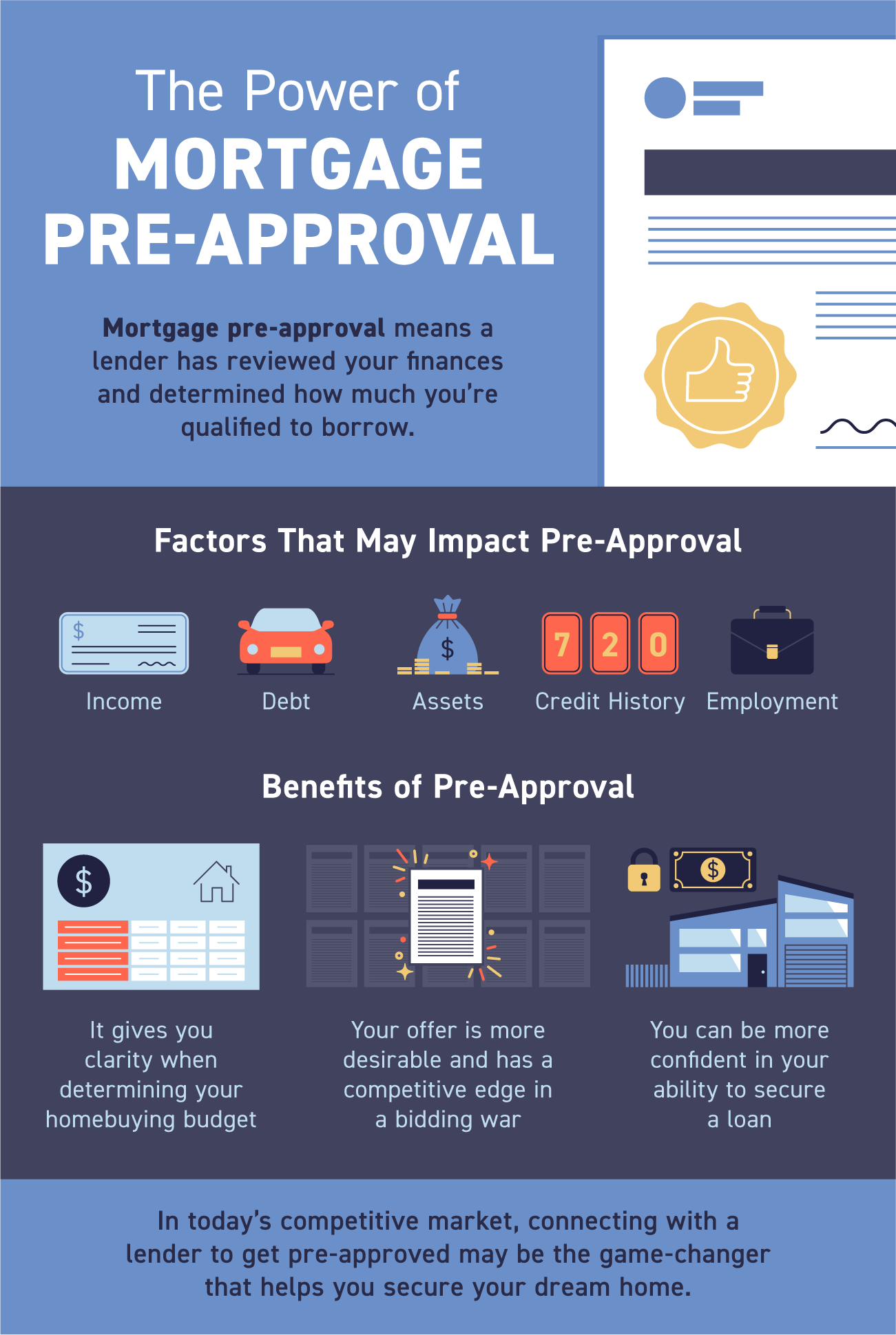 The Power of Mortgage Pre-Approval [INFOGRAPHIC]   Simplifying The Market