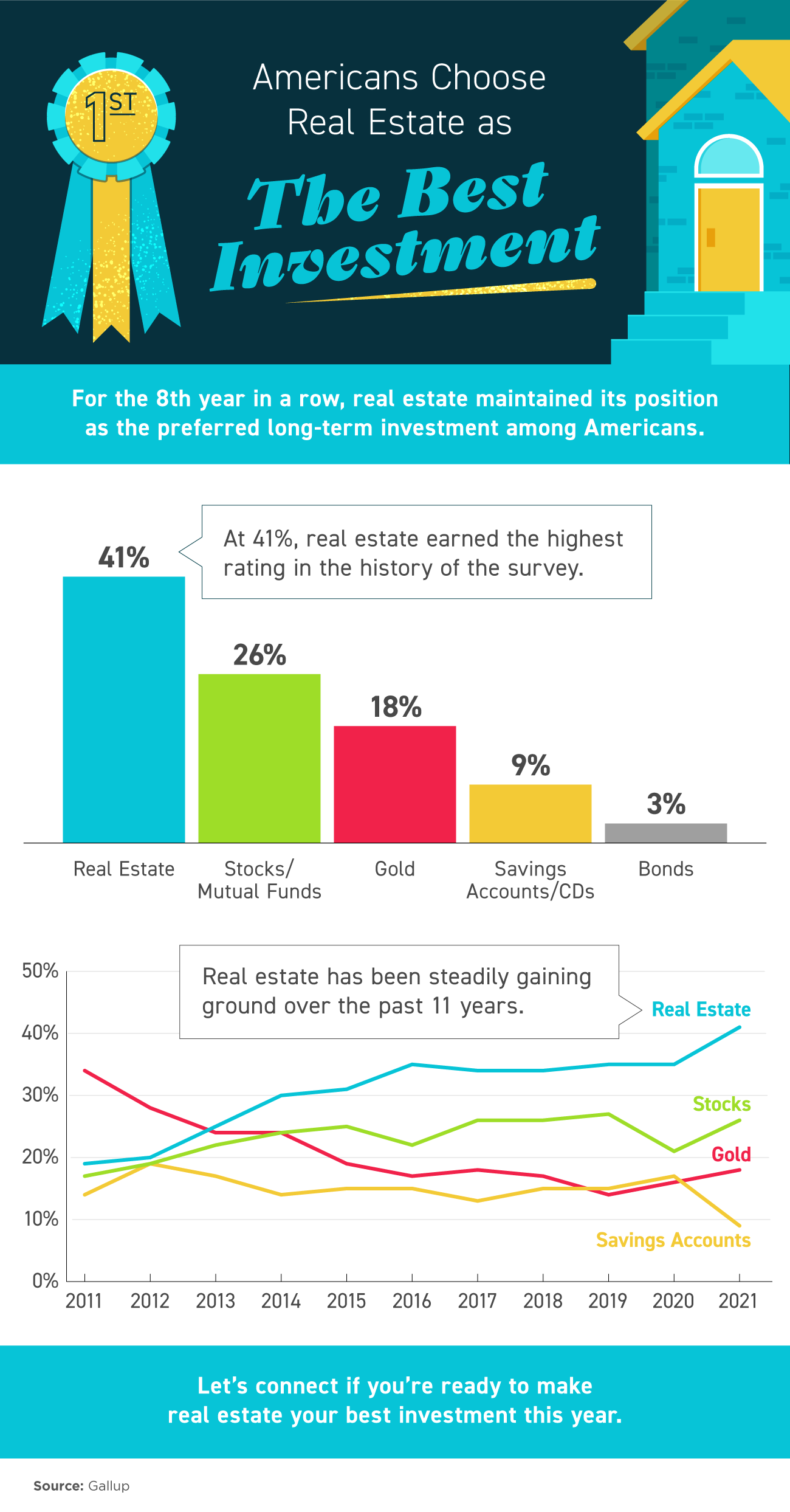 Americans Choose Real Estate as the Best Investment [INFOGRAPHIC]   Simplifying The Market