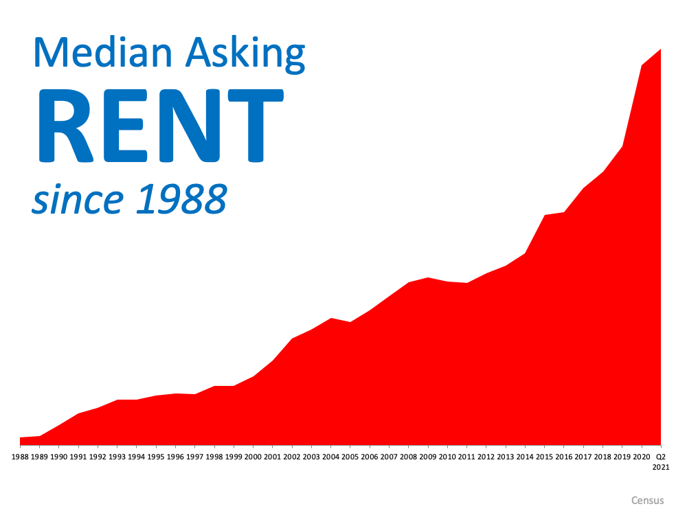 With Rents on the Rise – Is Now the Time To Buy? | Simplifying The Market