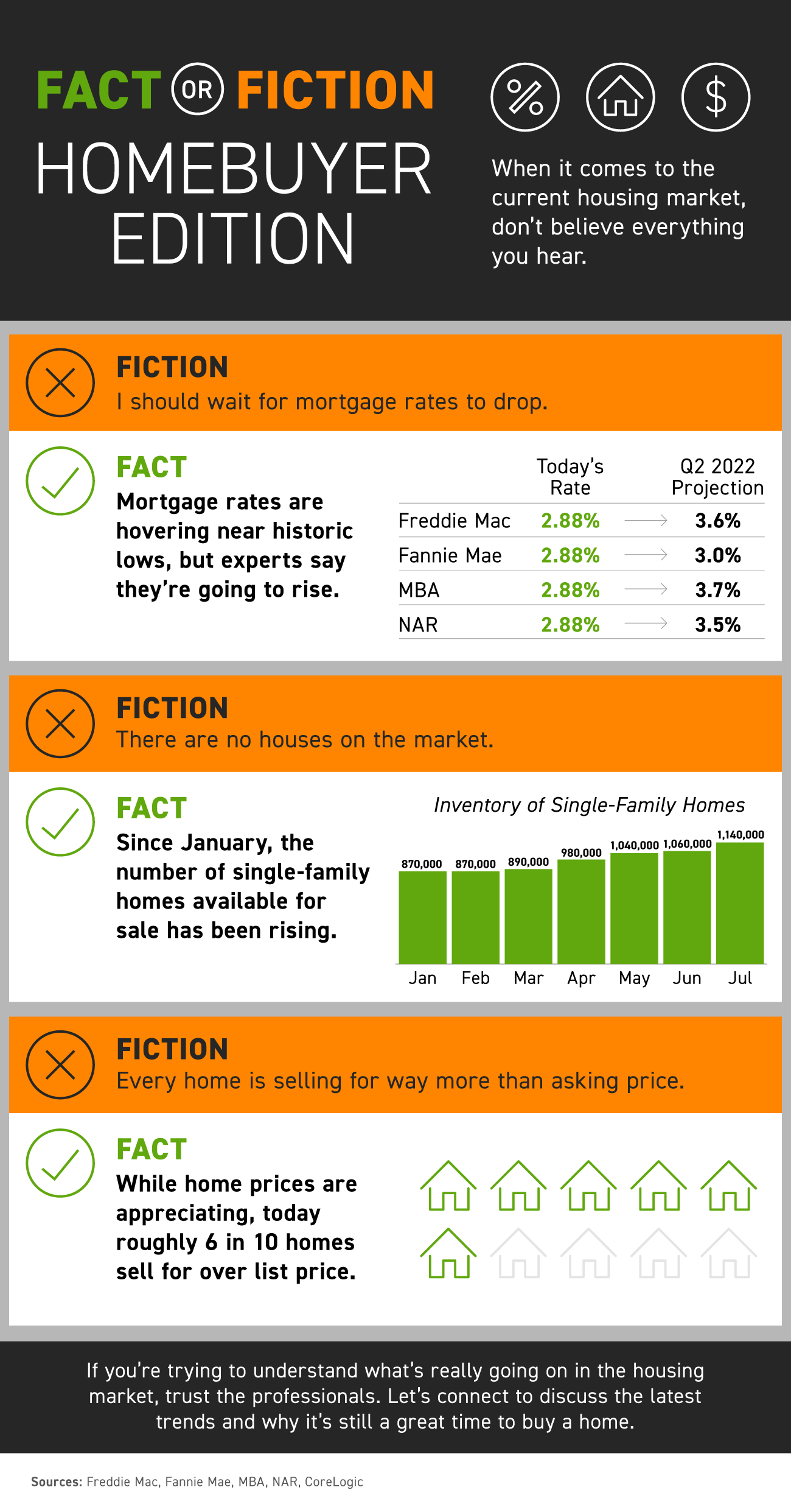 Fact or Fiction: Homebuyer Edition [INFOGRAPHIC]   Simplifying The Market