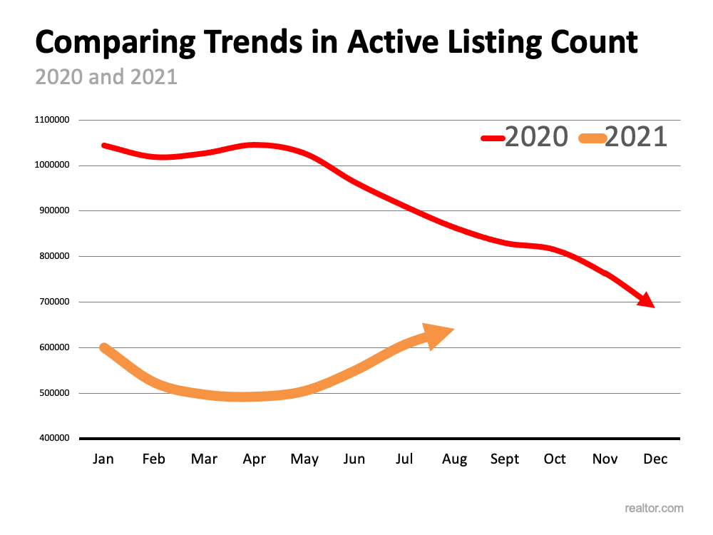 Is the Number of Homes for Sale Finally Growing? | Simplifying The Market